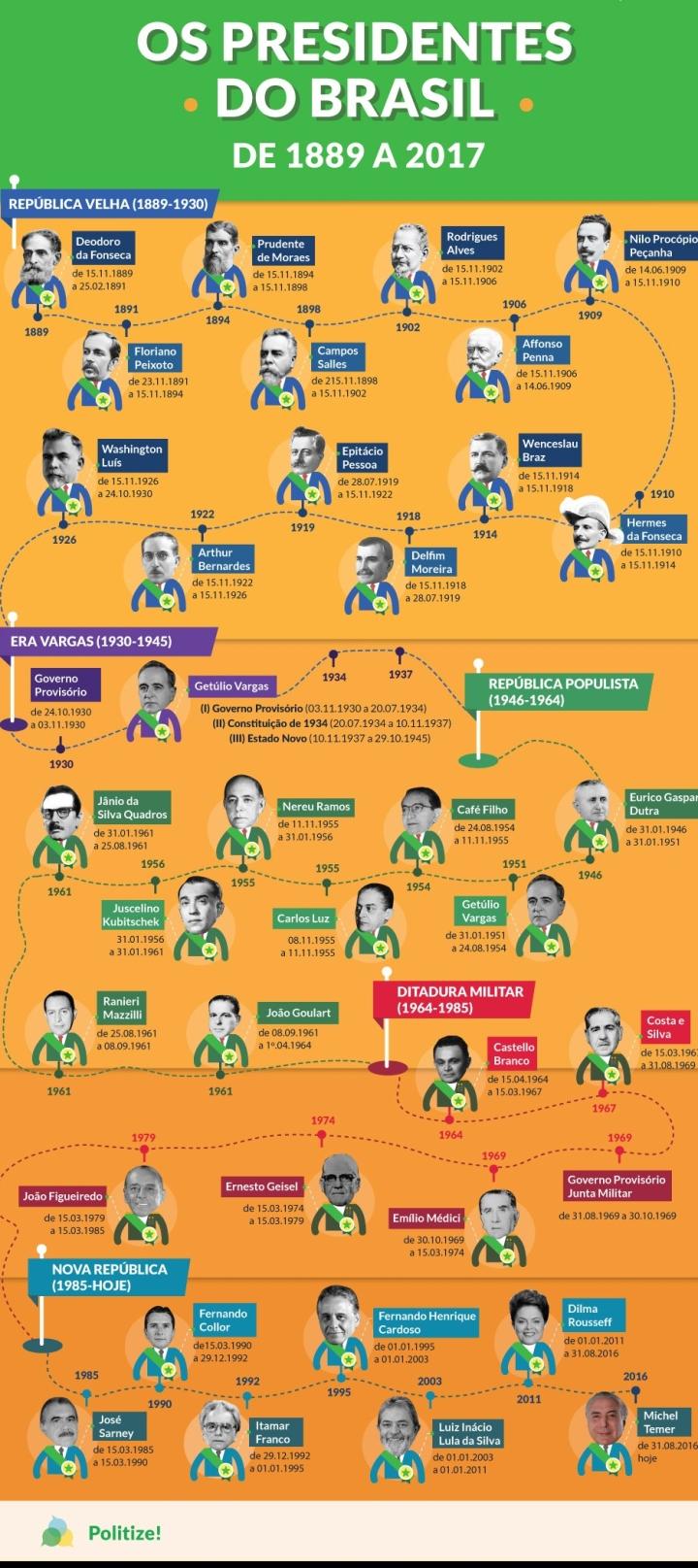 presidentes-historico.jpg